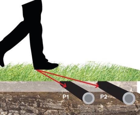 Ground Perimeter System