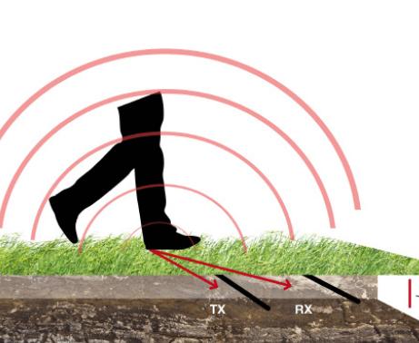 Radio Perimeter System